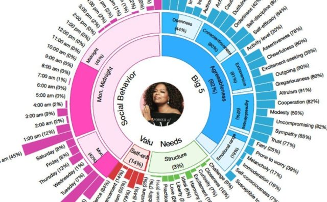 Predicting Personality Traits from Content Using IBM Watson