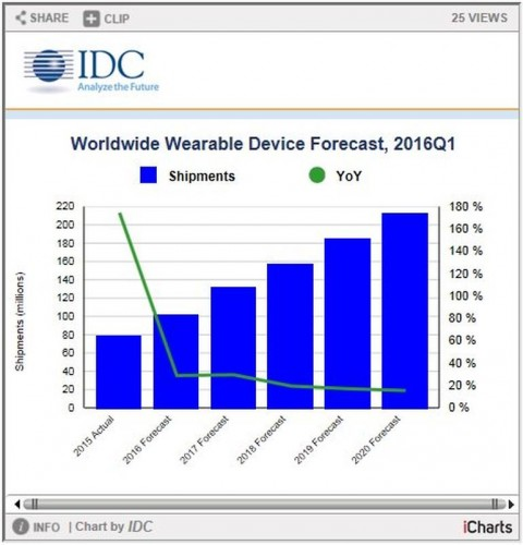 Wearables shipments to reach 213.6M worldwide in 2020, IDC says