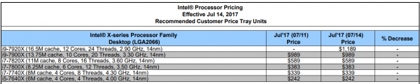 Threadripper Competition Emerges As Intel Lets Core i9-7920X Details Slip