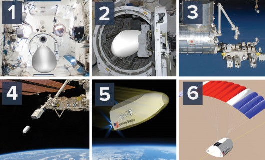 Terrestrial Return Vehicle to provide parcel post for the ISS
